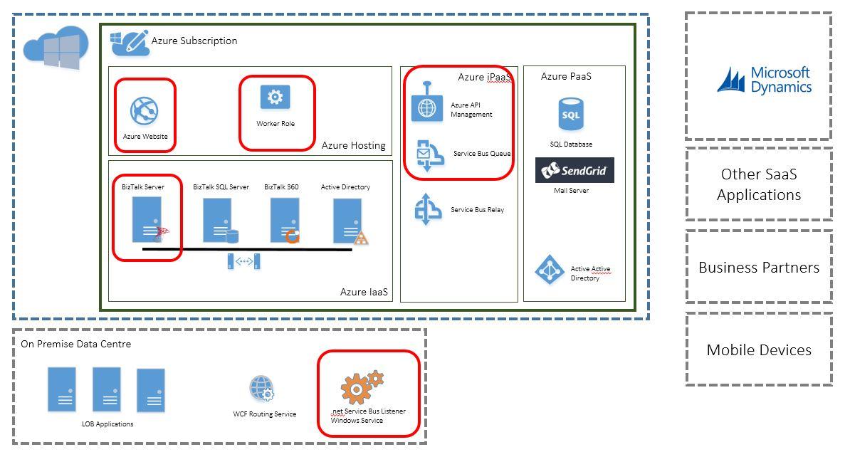 AzureInt-Platform5