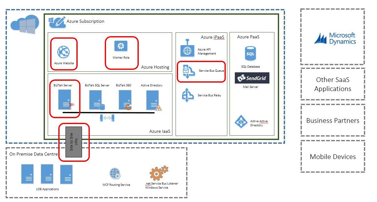 AzureInt-Platform6