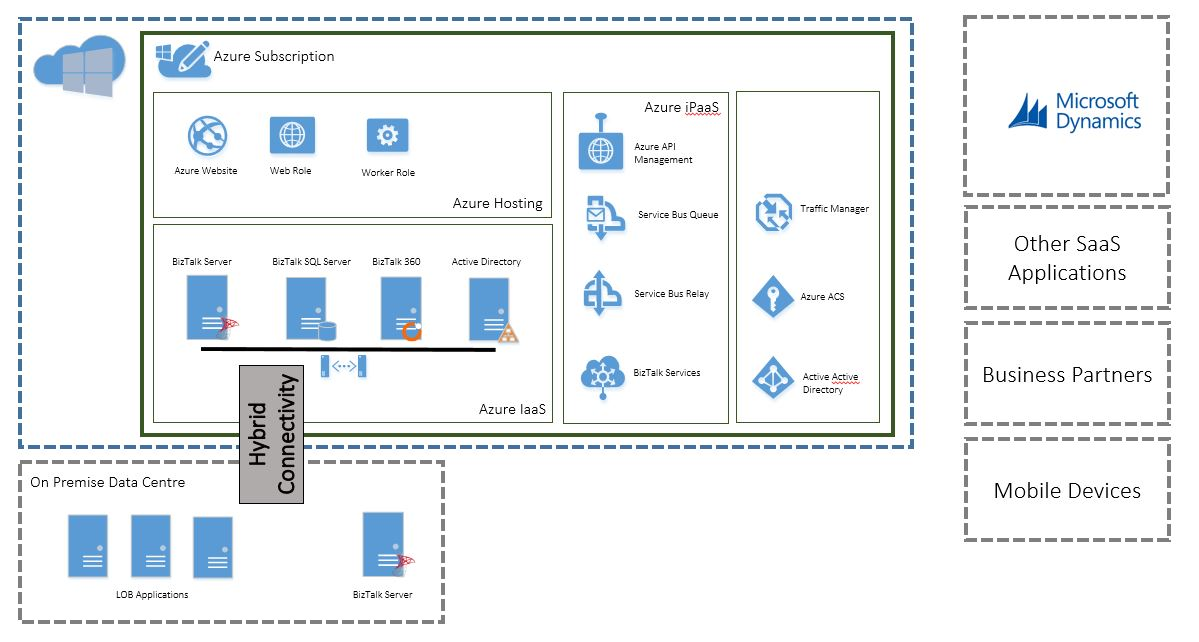 AzureInt-Platform7