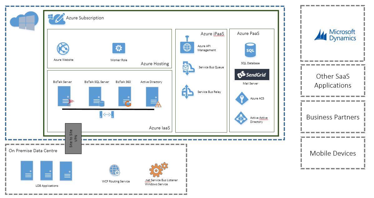AzureInt-Platform8