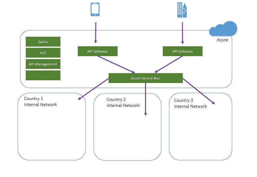 02 - 1 Cloud API View