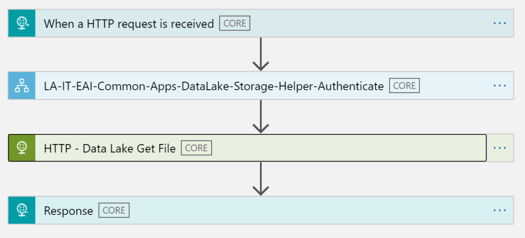 When a HTTP request is received CORE  LA-IT-EAl-Common-Apps-DataLake-Storage-Helper-Authenticate CORE  HTTP - Data Lake Get File