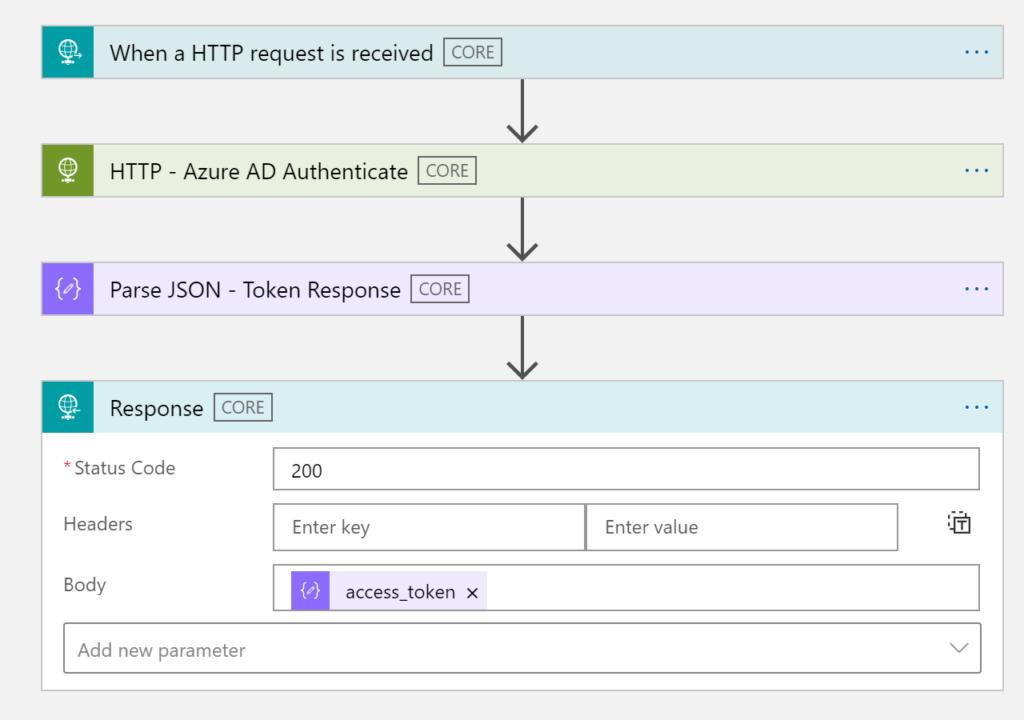 When a HTTP request is received  CORE  HTTP  - Azure AD Authenticate  CORE  Parse 'SON  Response  • Status Code  Headers  Body  - Token Response  CORE  Enter key  access_token X  Enter value  Add new parameter