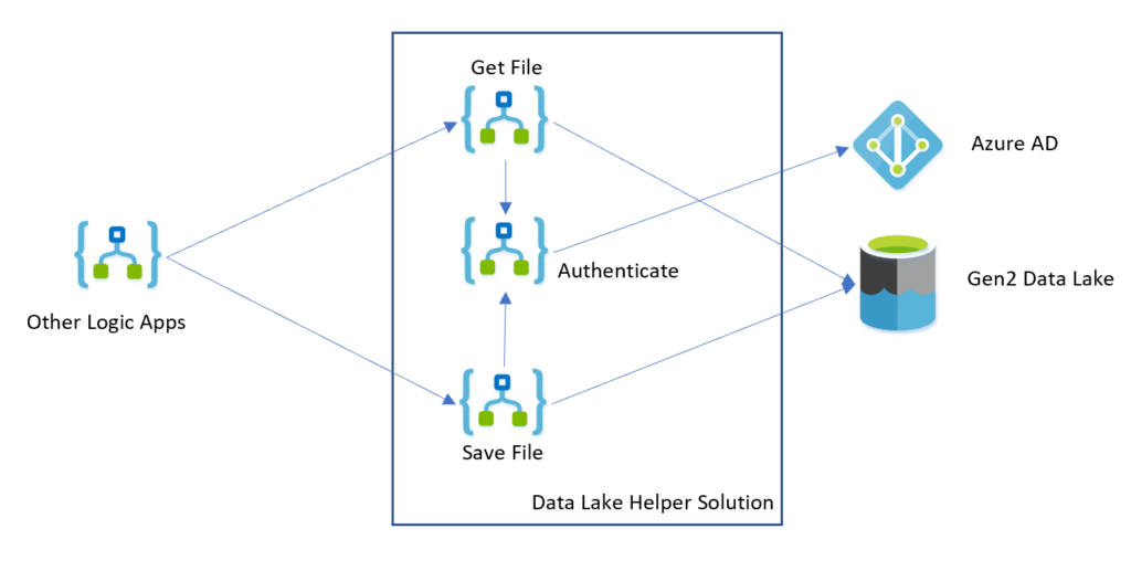 Azure AD  Gen2 Data Lake  Other Logic Apps  Get File  Authenticate  Save File  Data Lake Helper Solution