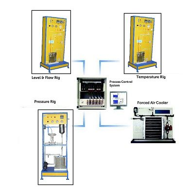 Distributed Control System Trainer Model PCT 015