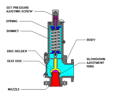 Safety Relief Valve (Cut Section) Model FMCS-SV