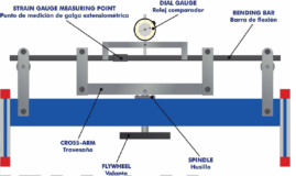 Apparatus for Determining Strain Gauge Factor of Strain Gauges Model MT 058