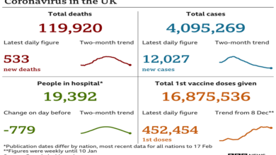 #UK sees further #drop_in #coronavirus_numbers
