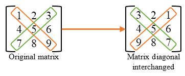 Matrix diagonal interchanged