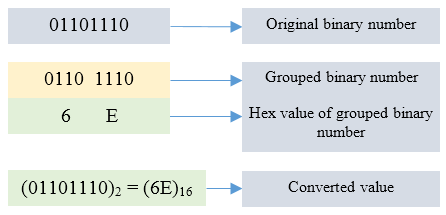 Binary to Hexadecial conversion