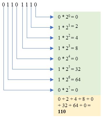 Conversion binary to decimal online