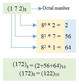 Octal to Decimal conversion