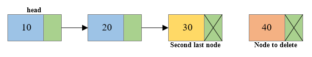 Deletion of last node of singly linked list2