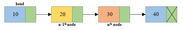 Deletion of middle node of singly linked list1