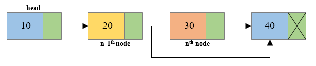 Deletion of middle node of singly linked list2