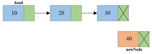 Insertion of node at end of singly linked list1