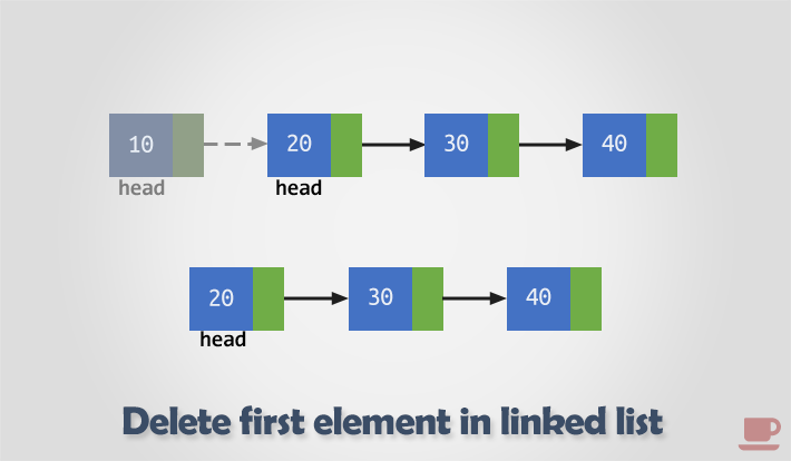 Delete first element from linked list