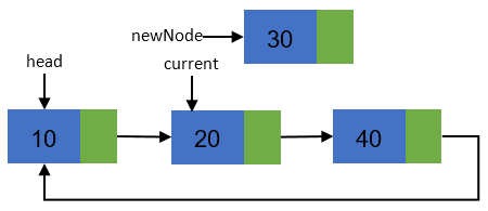 Inserting new node in a Circular linked list step 2