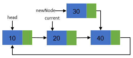 Inserting new node in a Circular linked list step 3