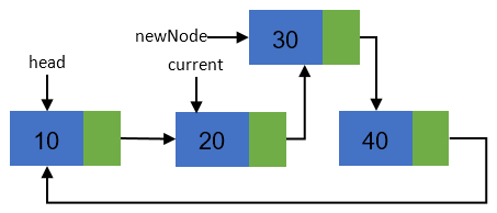 Inserting new node in a Circular linked list step 4