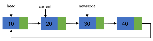 Inserting new node in a Circular linked list step 5