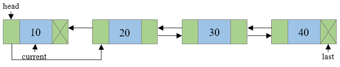 Reversing doubly linked list step 2