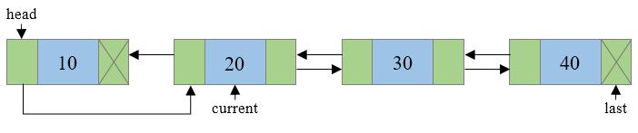 Reversing doubly linked list step 3