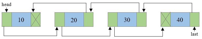 Reversing doubly linked list step 4