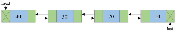 Doubly Linked List Reversed