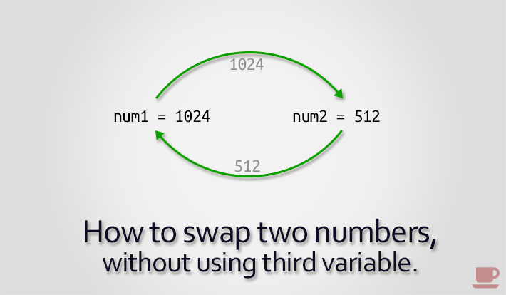 Swap two numbers without using third variable