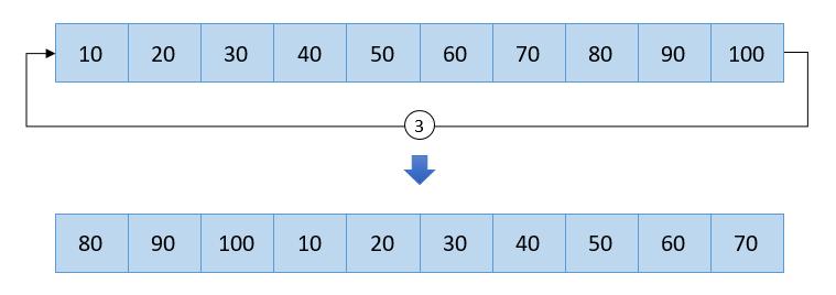 Right array rotation