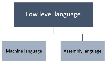 Classification of low level programming language