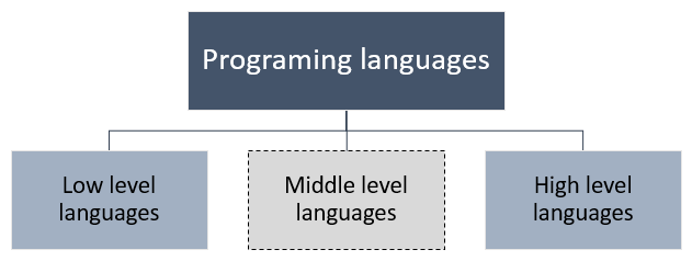 Classification of programming languages