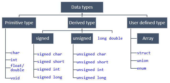 Data types hierarchy in C