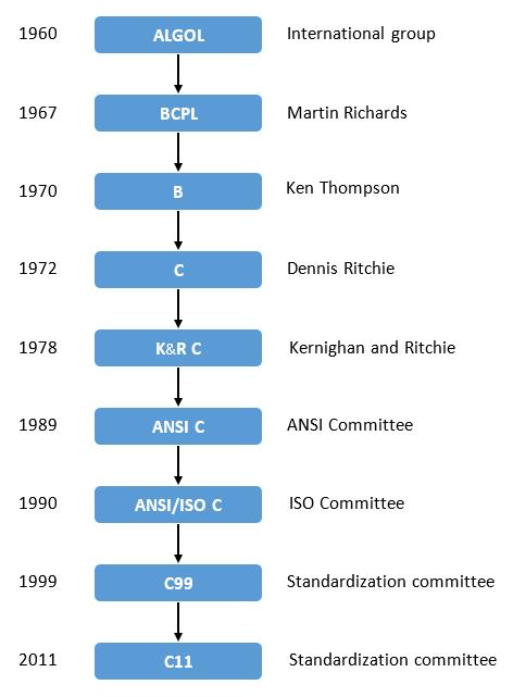History of C timeline