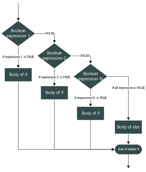 If   Else And If   Else   If Statement In C