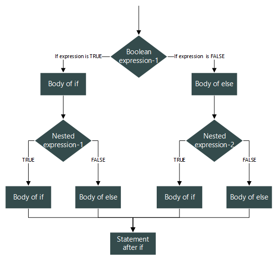 Nested if else statement flowchart