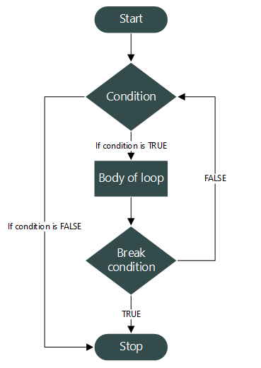 break statement flowchart