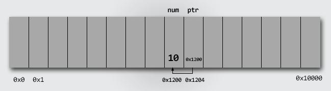 Pointer memory representation