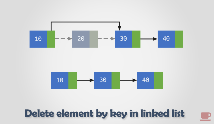 Delete all nodes by key in a linked list