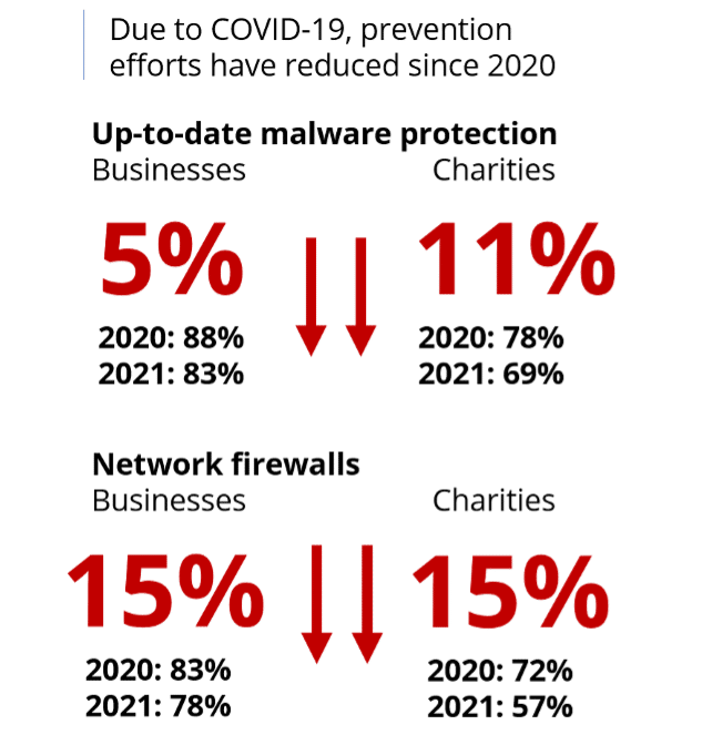 Up to date malware is down by 5% for businesses and by 11% for charities