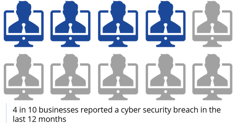 4 in 10 businesses reported a cyber breach