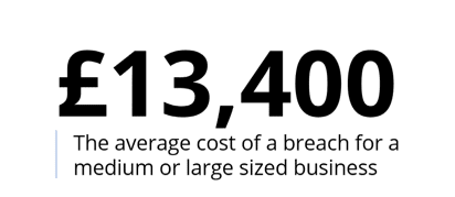 £13,400  is the average cost of a breach for a medium or large sized business