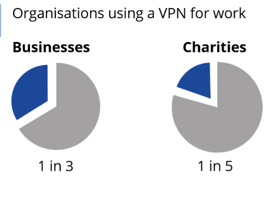 1 in 3 businesses and 1 in 5 charities has adopted a VPN