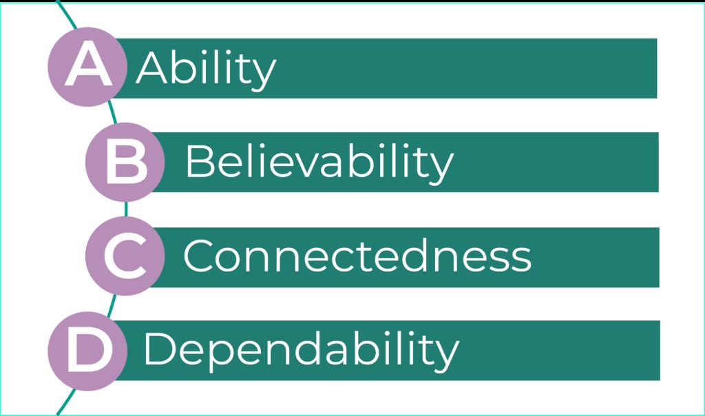 build trust in cross-functional teams fearless edge