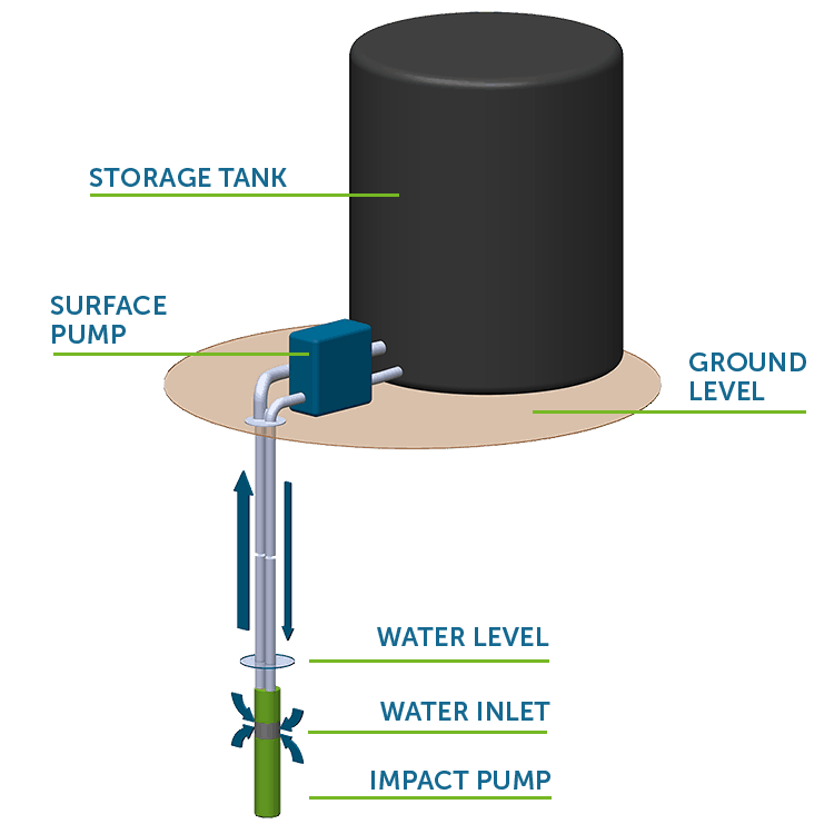 impact-pumps-standard-installation