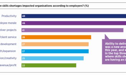 Skills Shortage Continues to Increase Pressure on Salaries