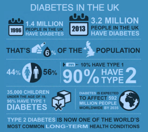 diabetes-statistics