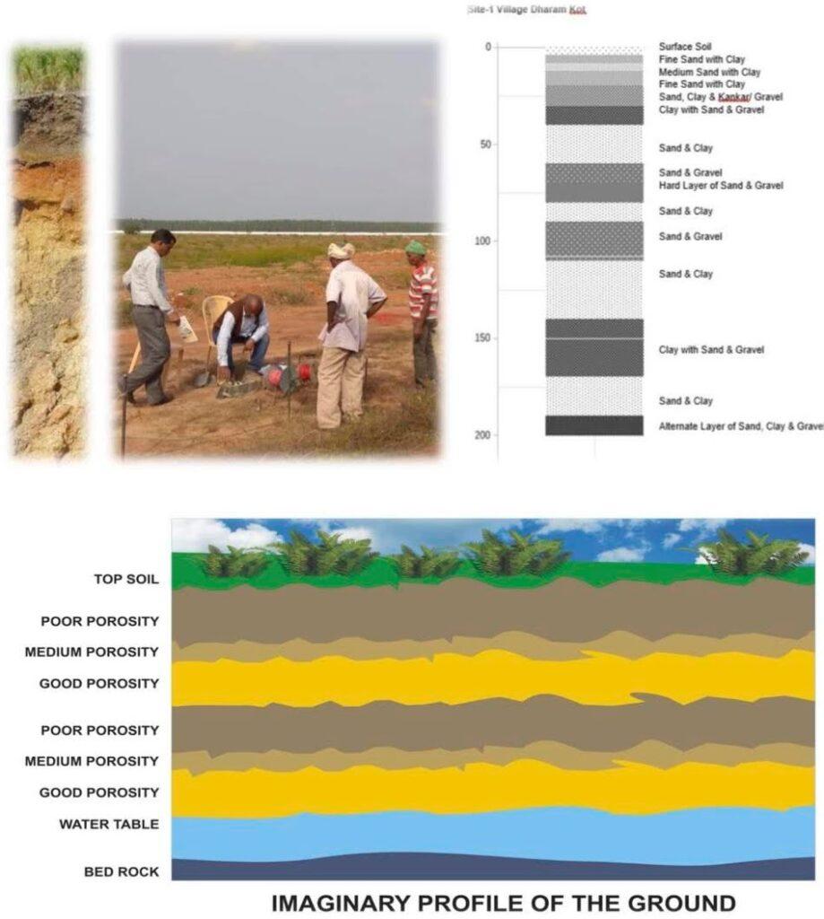 Explains Ground Resistivity Tests for Rainwater HArvesting