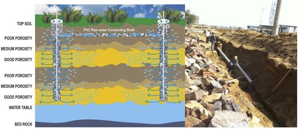 Shaft Inter-connectivity boosts Rainwater Harvesting